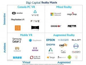 digi-capital-reality-matrix